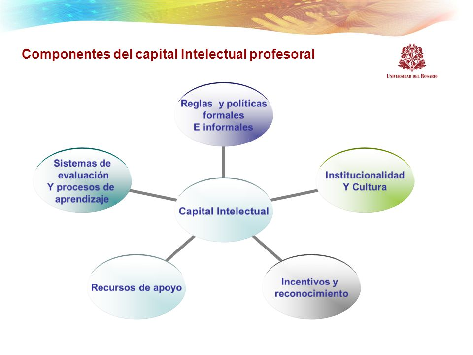 Componentes del capital Intelectual profesoral