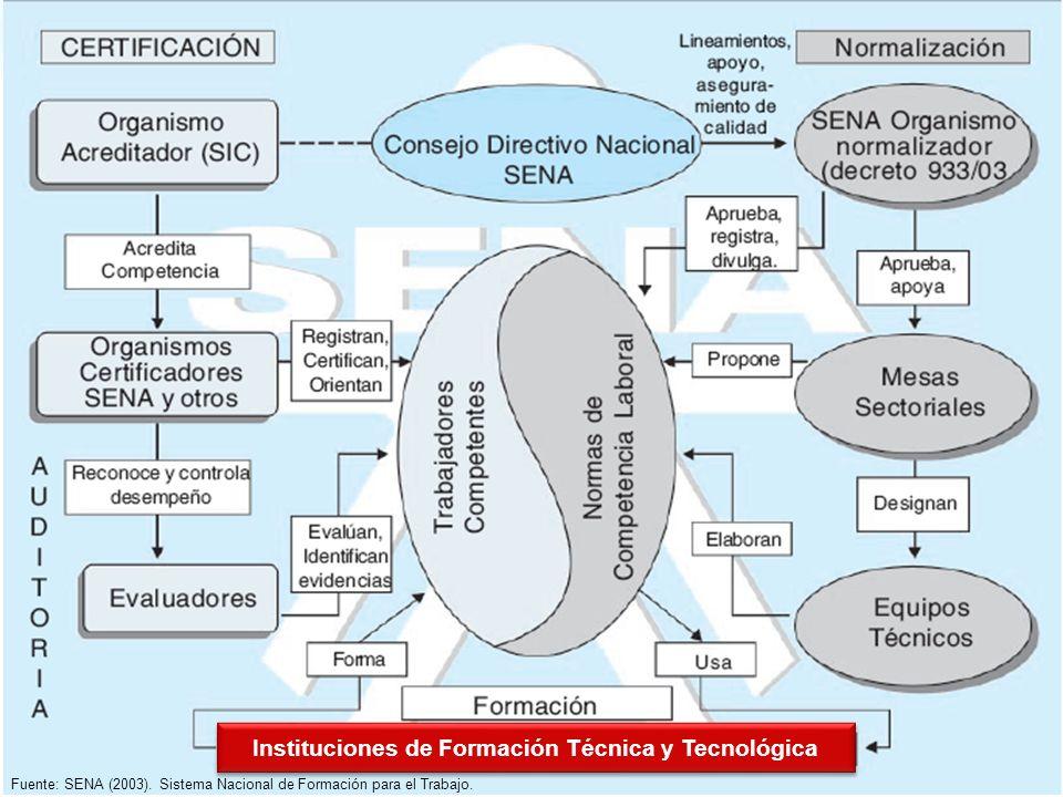Instituciones de Formación Técnica y Tecnológica