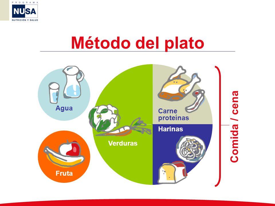 Método del plato Comida / cena Agua Carne proteínas Harinas Verduras