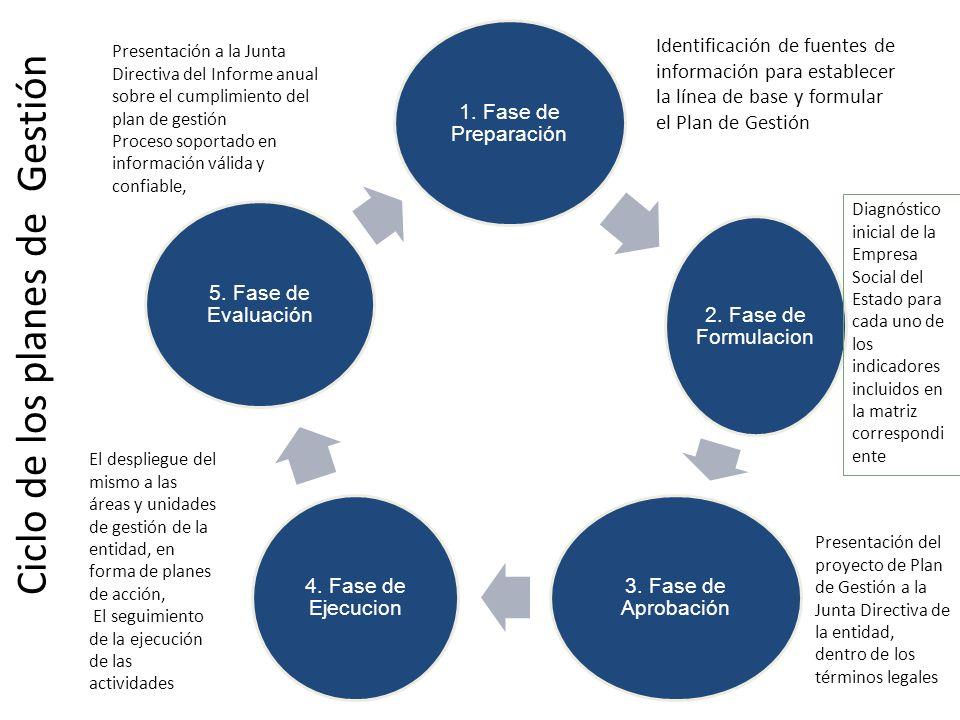 Ciclo de los planes de Gestión