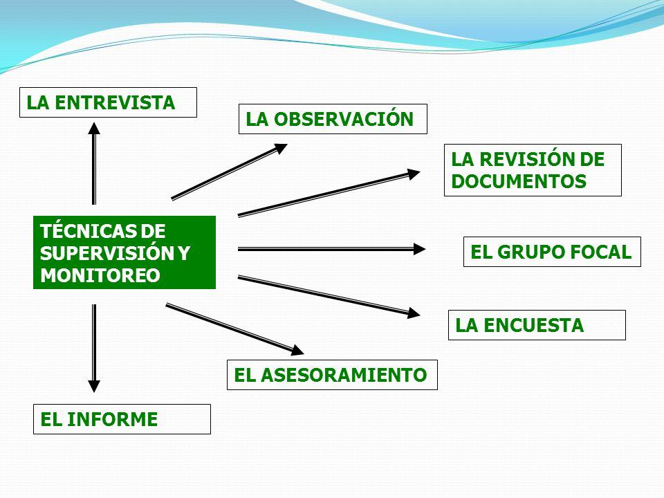 LA ENTREVISTA LA OBSERVACIÓN. LA REVISIÓN DE DOCUMENTOS. TÉCNICAS DE SUPERVISIÓN Y MONITOREO. EL GRUPO FOCAL.
