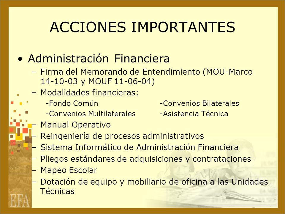 ACCIONES IMPORTANTES Administración Financiera