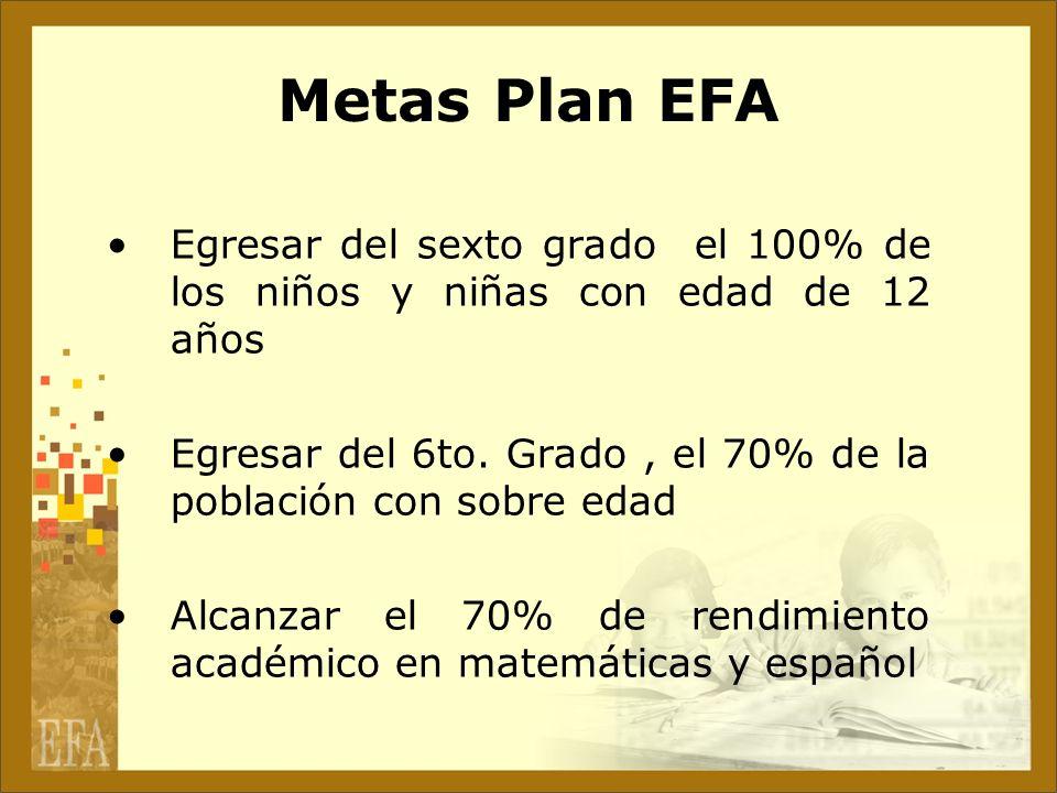 Metas Plan EFA Egresar del sexto grado el 100% de los niños y niñas con edad de 12 años.