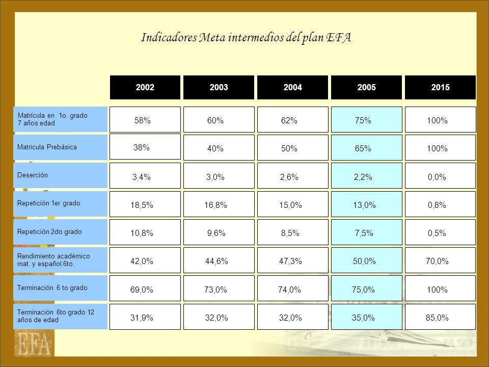 Indicadores Meta intermedios del plan EFA