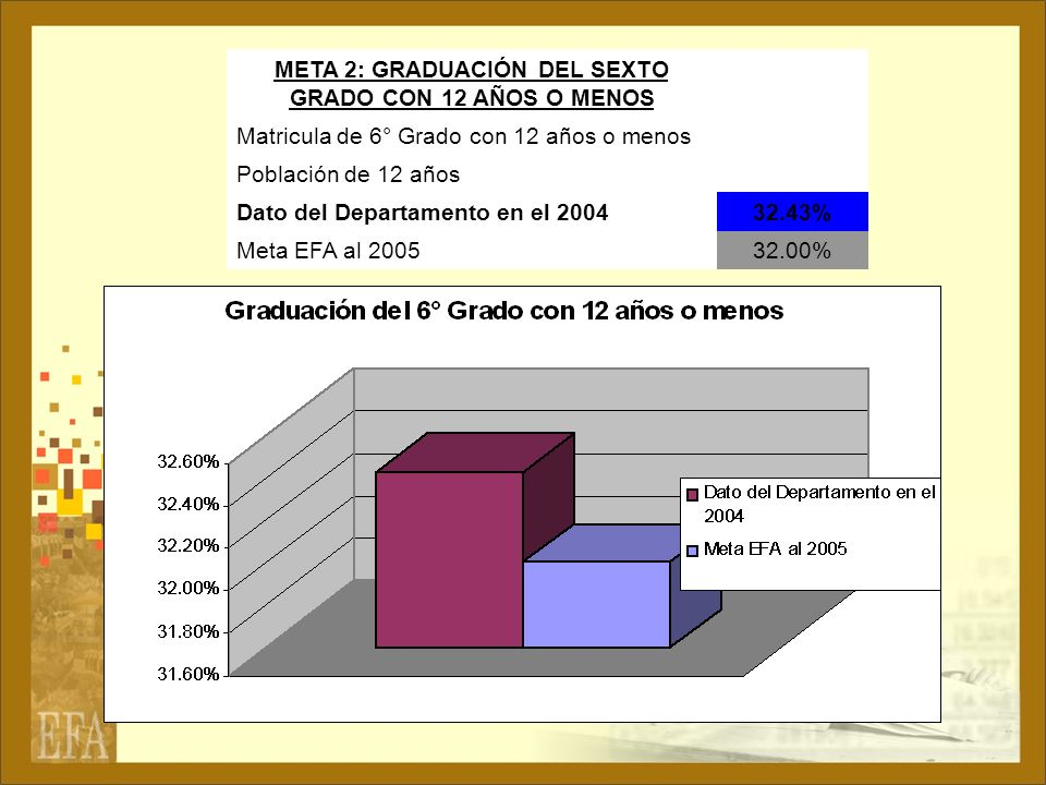 META 2: GRADUACIÓN DEL SEXTO GRADO CON 12 AÑOS O MENOS