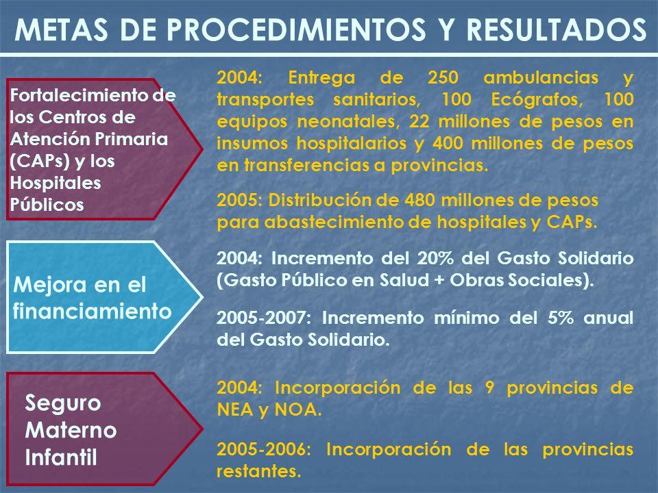 METAS DE PROCEDIMIENTOS Y RESULTADOS