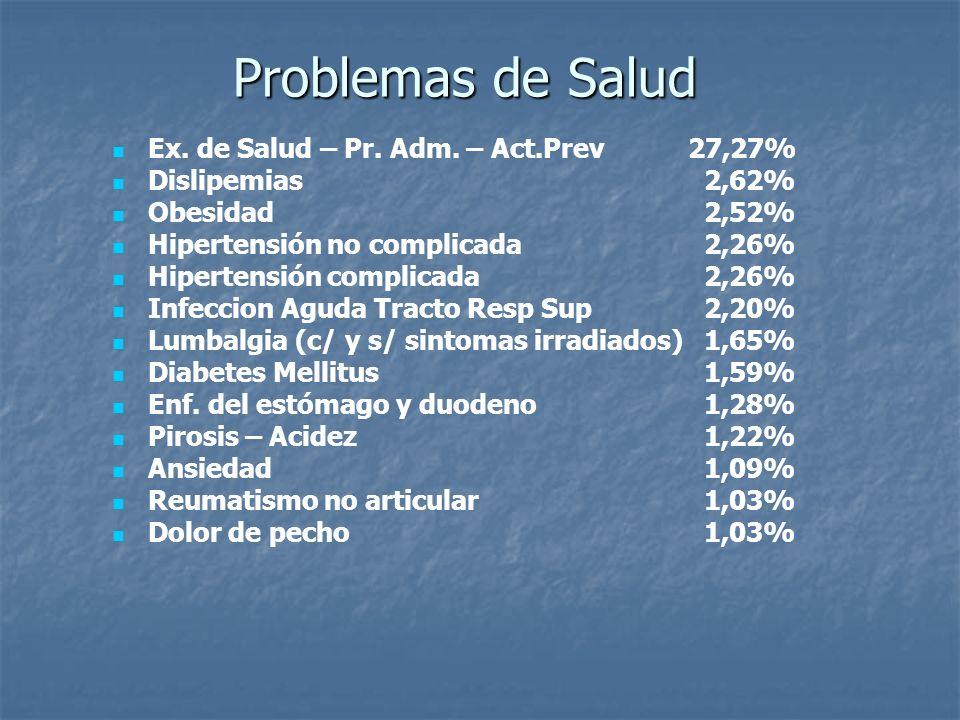 Problemas de Salud Ex. de Salud – Pr. Adm. – Act.Prev 27,27%