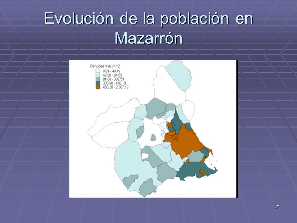 Evolución de la población en Mazarrón