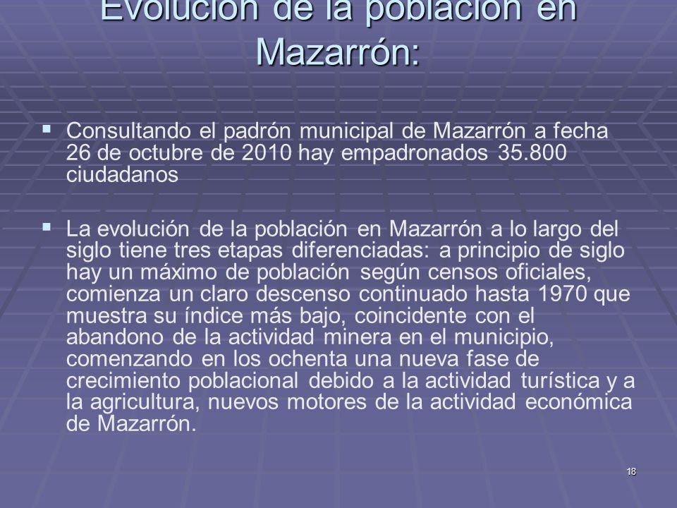 Evolución de la población en Mazarrón: