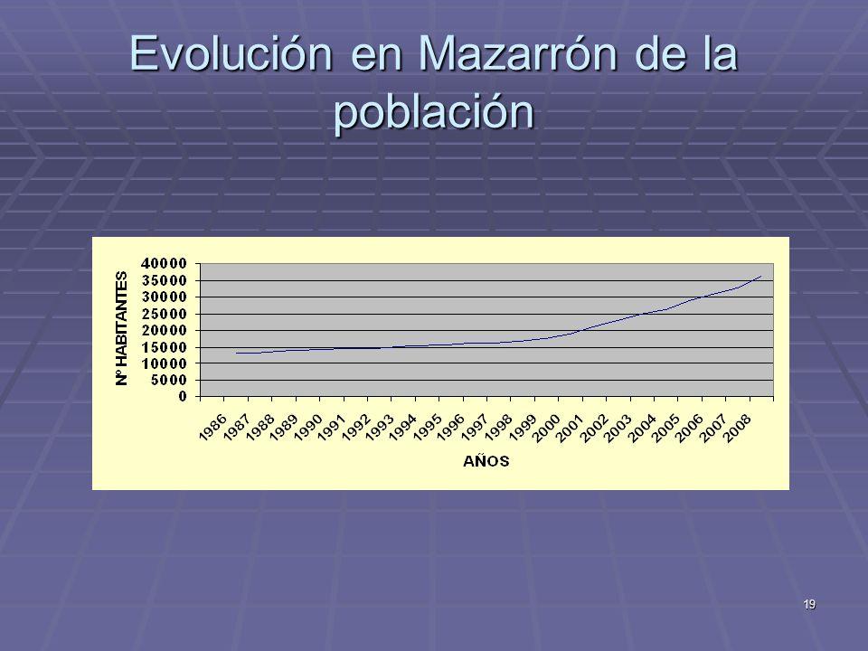 Evolución en Mazarrón de la población