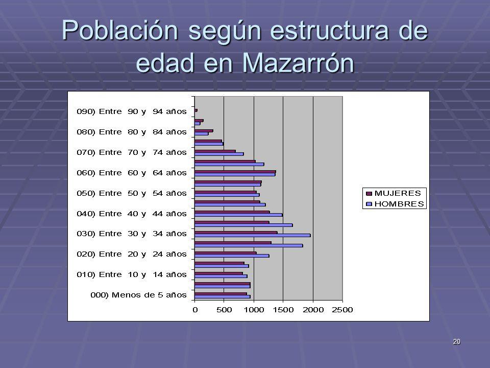 Población según estructura de edad en Mazarrón