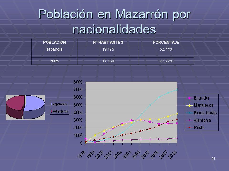 Población en Mazarrón por nacionalidades