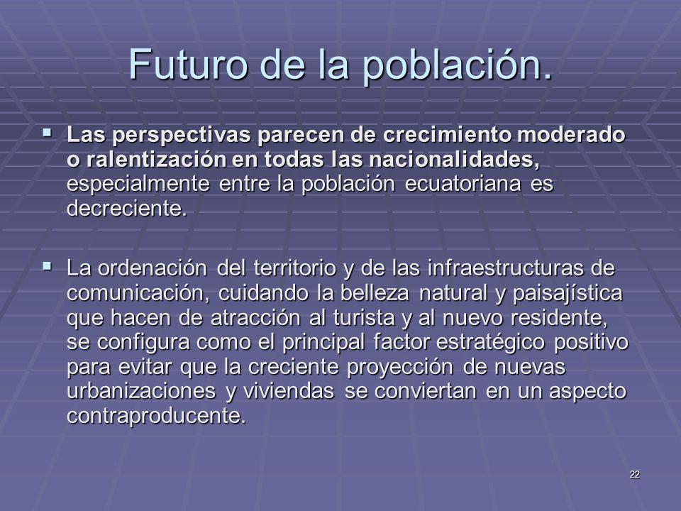 Futuro de la población.