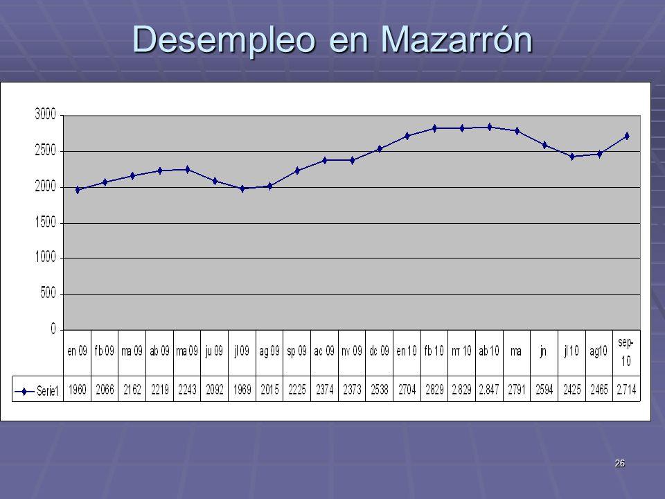 Desempleo en Mazarrón