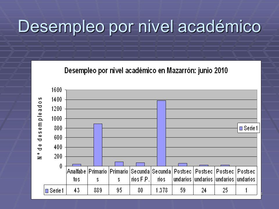 Desempleo por nivel académico