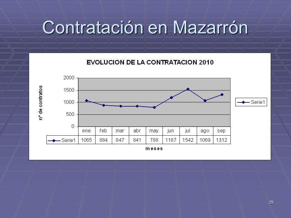 Contratación en Mazarrón