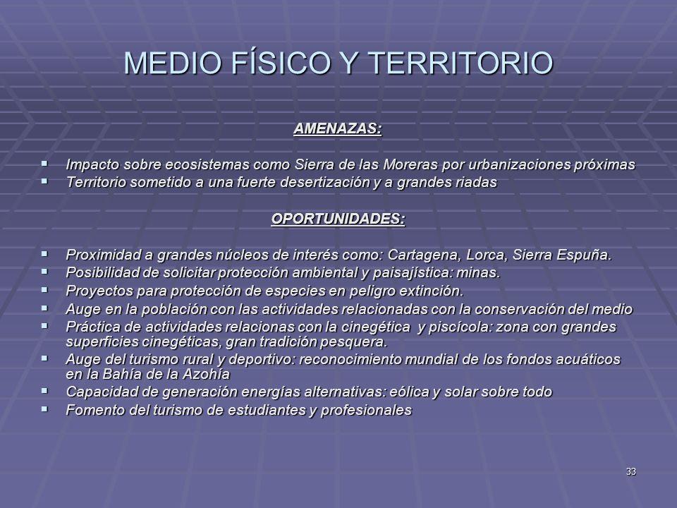 MEDIO FÍSICO Y TERRITORIO