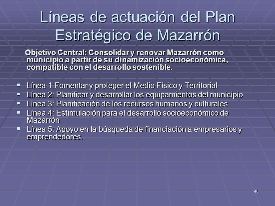 Líneas de actuación del Plan Estratégico de Mazarrón