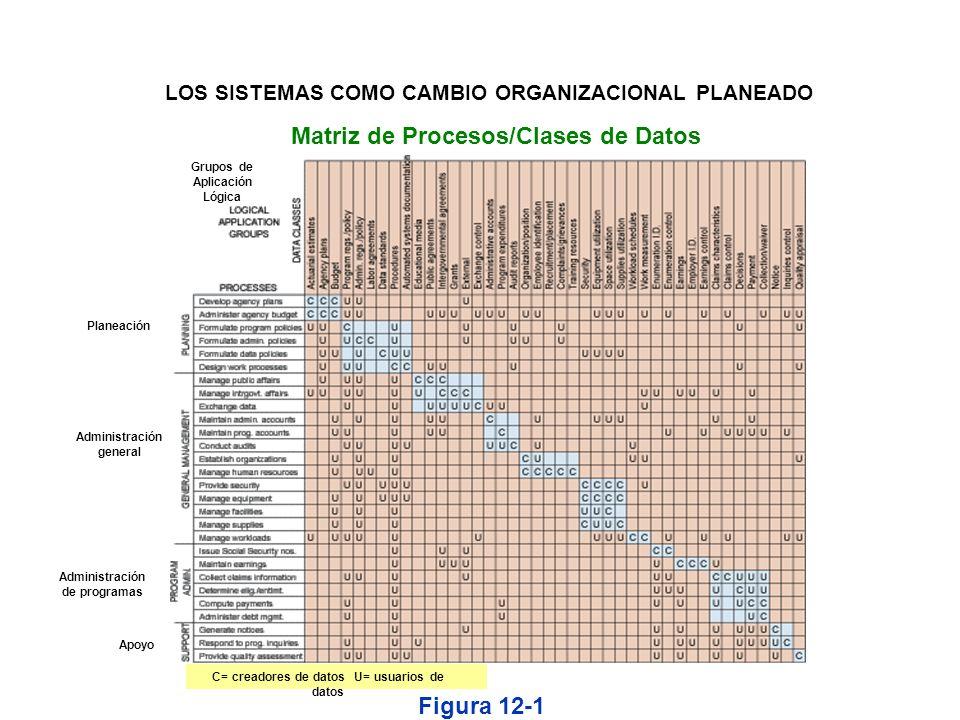Matriz de Procesos/Clases de Datos