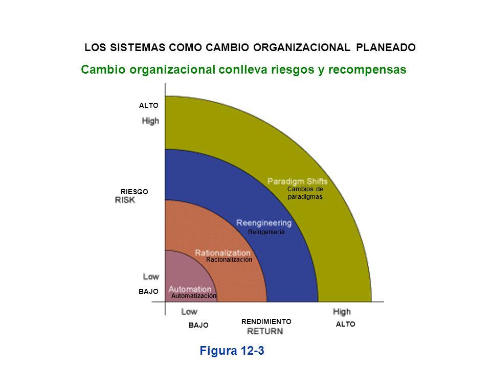 Cambio organizacional conlleva riesgos y recompensas