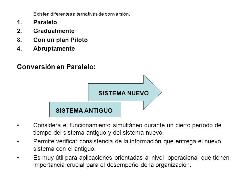 Conversión en Paralelo: