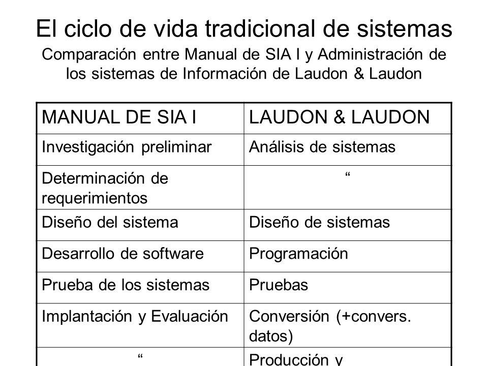 El ciclo de vida tradicional de sistemas Comparación entre Manual de SIA I y Administración de los sistemas de Información de Laudon & Laudon