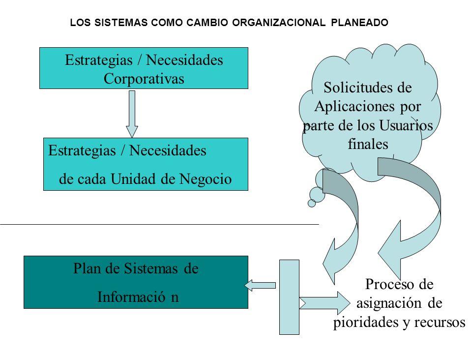 Estrategias / Necesidades Corporativas