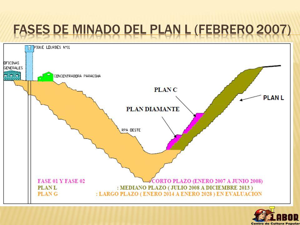 Fases de minado del plan l (Febrero 2007)