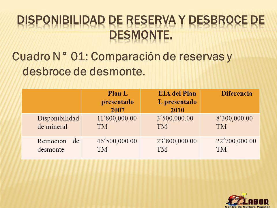 Disponibilidad de reserva y desbroce de desmonte.