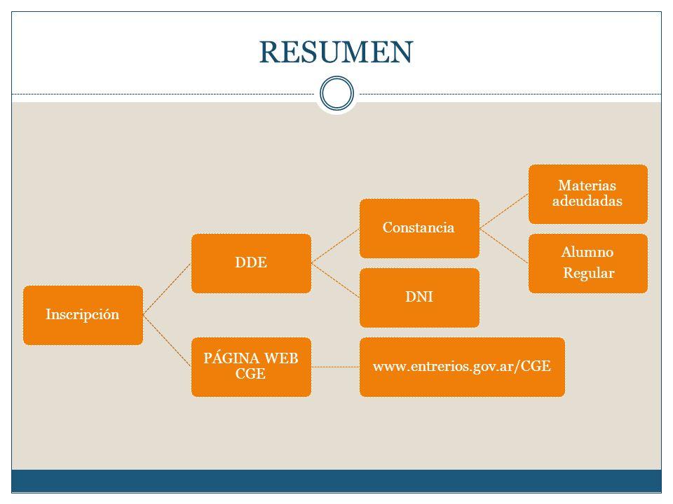 RESUMEN Inscripción DDE Constancia Materias adeudadas Regular Alumno