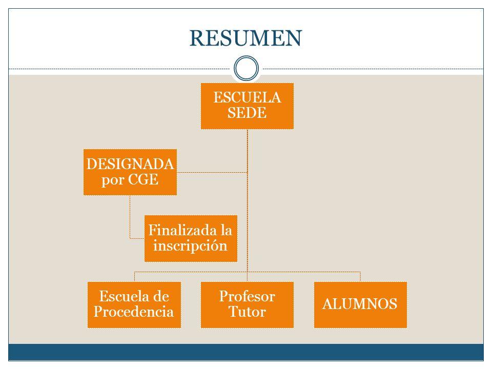 RESUMEN ESCUELA SEDE DESIGNADA por CGE Finalizada la inscripción