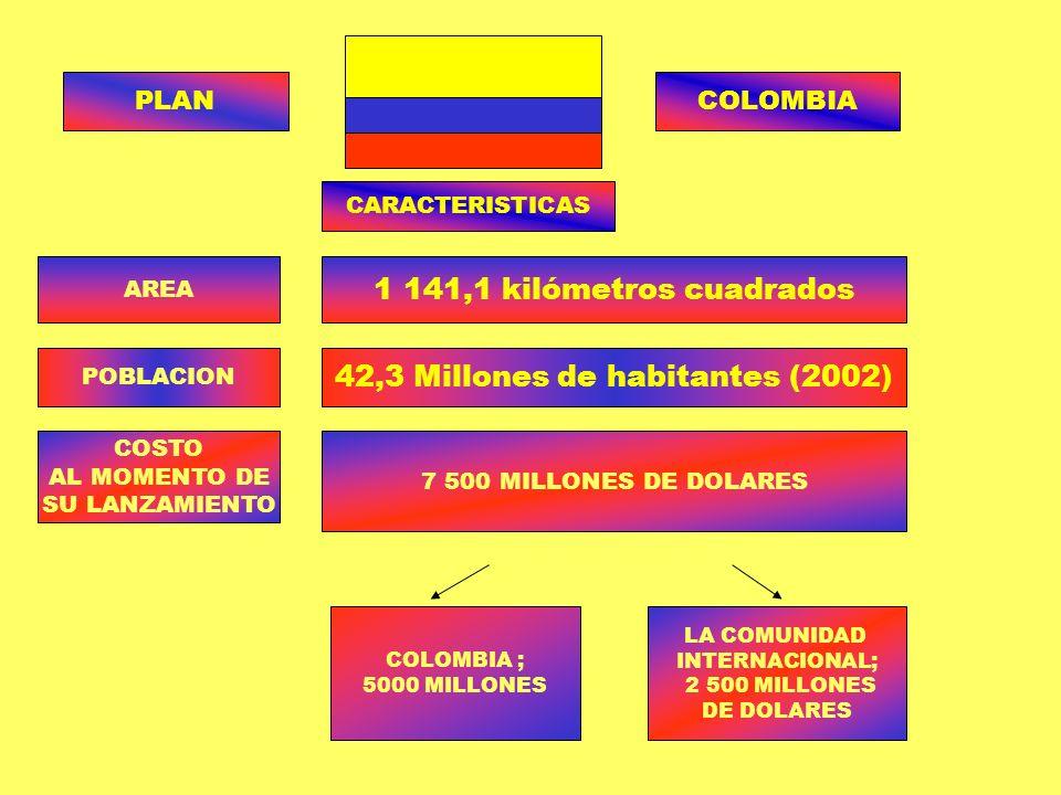 42,3 Millones de habitantes (2002)