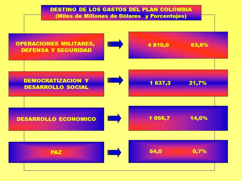 DESTINO DE LOS GASTOS DEL PLAN COLOMBIA