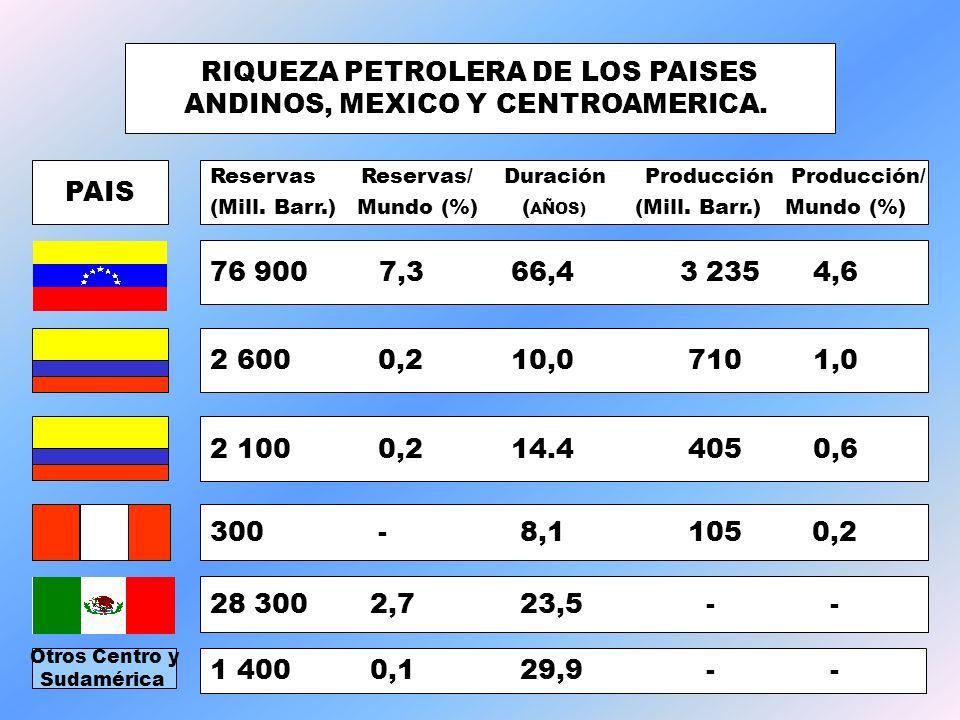 RIQUEZA PETROLERA DE LOS PAISES ANDINOS, MEXICO Y CENTROAMERICA.