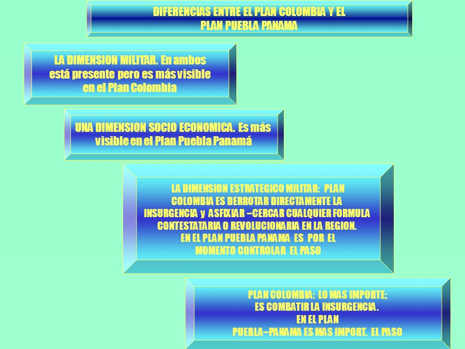 DIFERENCIAS ENTRE EL PLAN COLOMBIA Y EL PLAN PUEBLA PANAMA