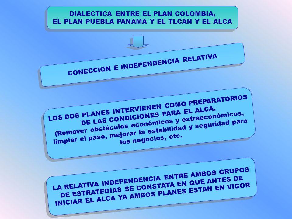 DIALECTICA ENTRE EL PLAN COLOMBIA,