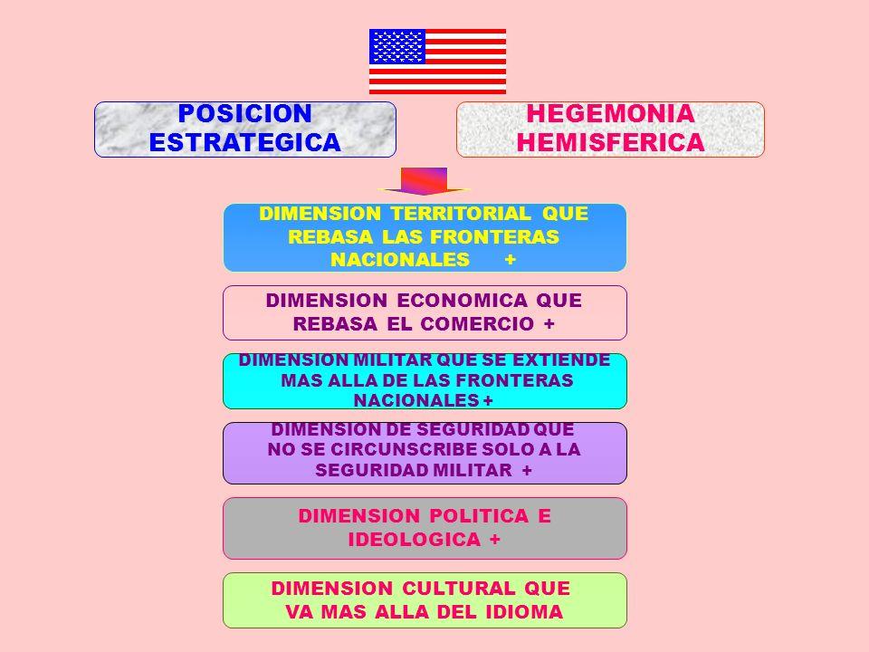 POSICION ESTRATEGICA HEGEMONIA HEMISFERICA DIMENSION TERRITORIAL QUE