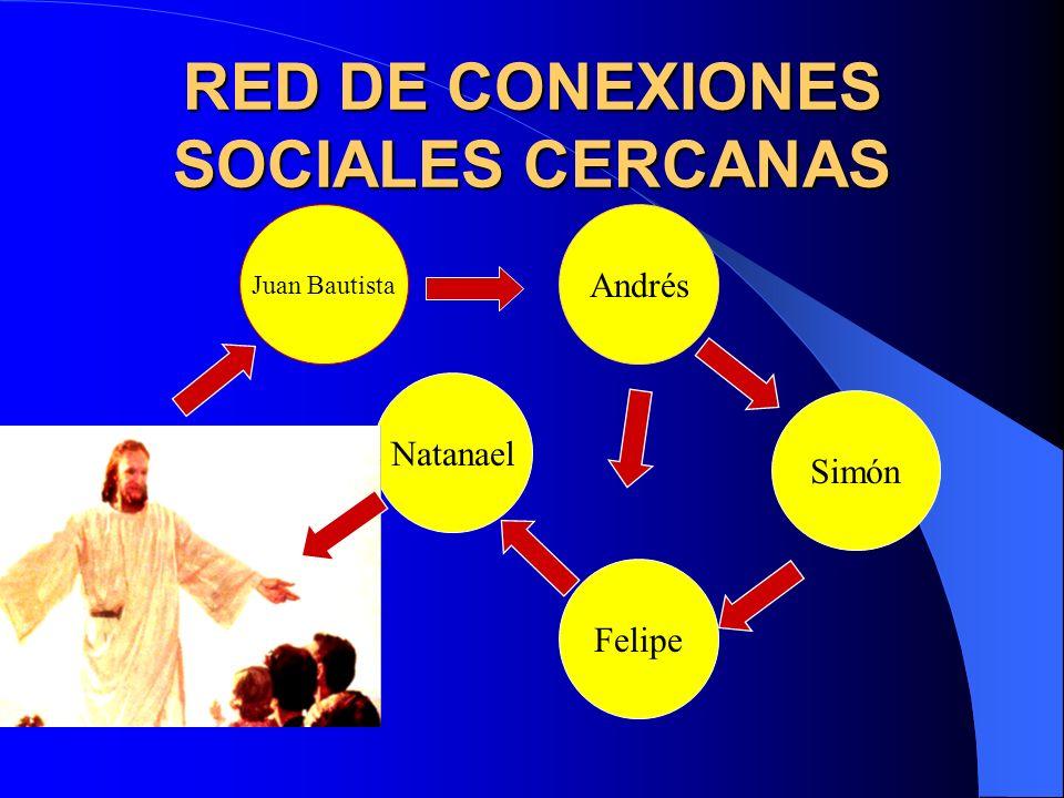 RED DE CONEXIONES SOCIALES CERCANAS