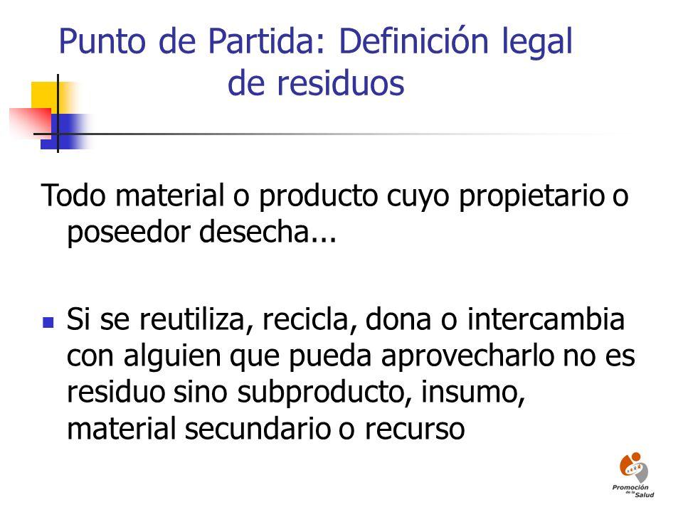 Punto de Partida: Definición legal de residuos