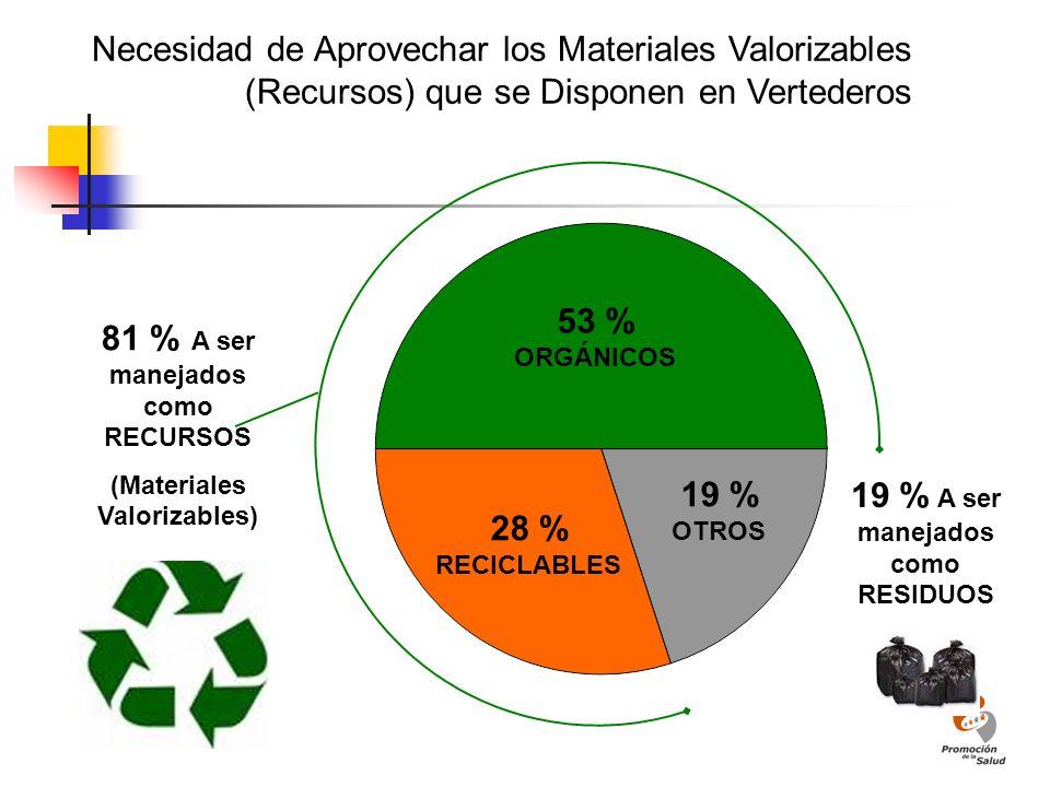 (Materiales Valorizables) 19 % A ser manejados como RESIDUOS