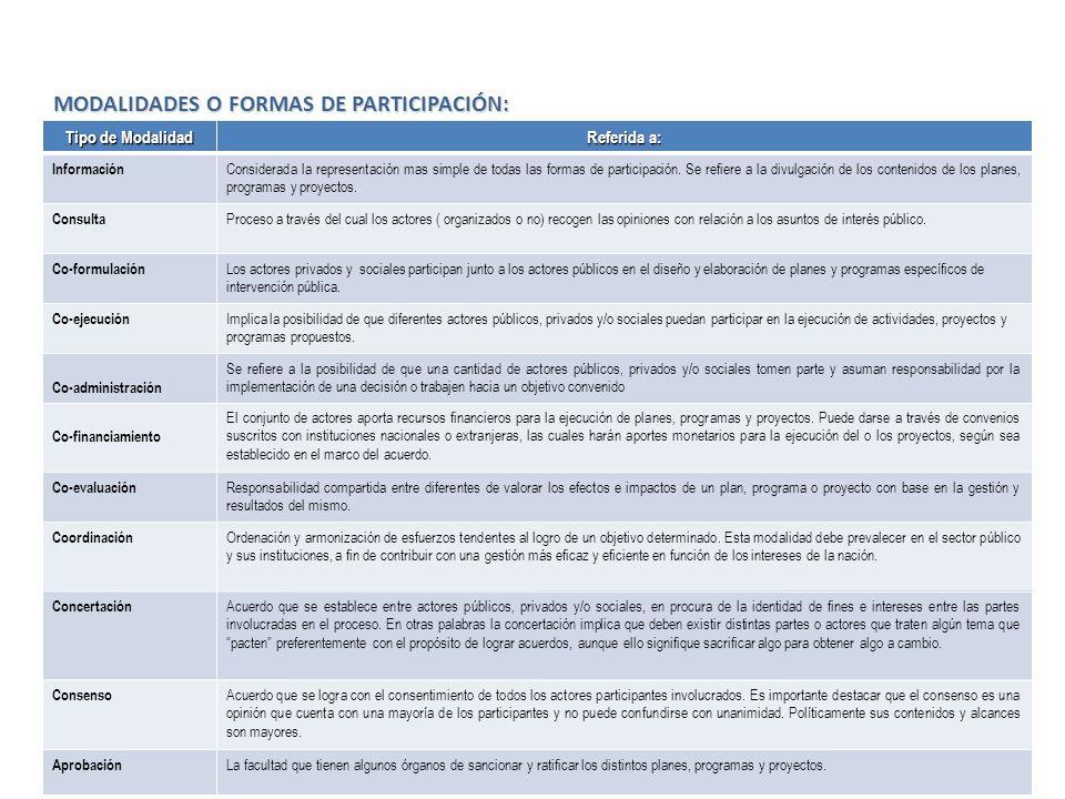 MODALIDADES O FORMAS DE PARTICIPACIÓN: