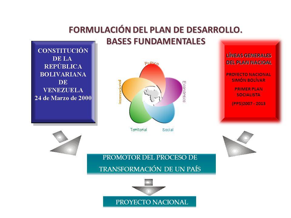 FORMULACIÓN DEL PLAN DE DESARROLLO. BASES FUNDAMENTALES