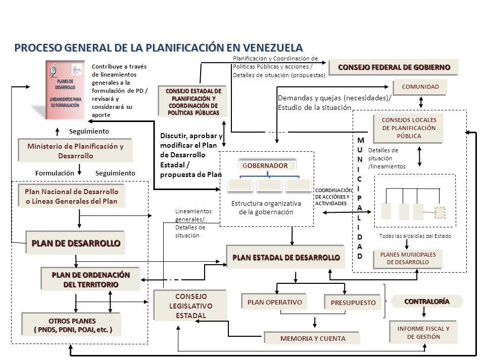 PROCESO GENERAL DE LA PLANIFICACIÓN EN VENEZUELA