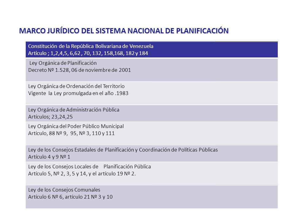 MARCO JURÍDICO DEL SISTEMA NACIONAL DE PLANIFICACIÓN