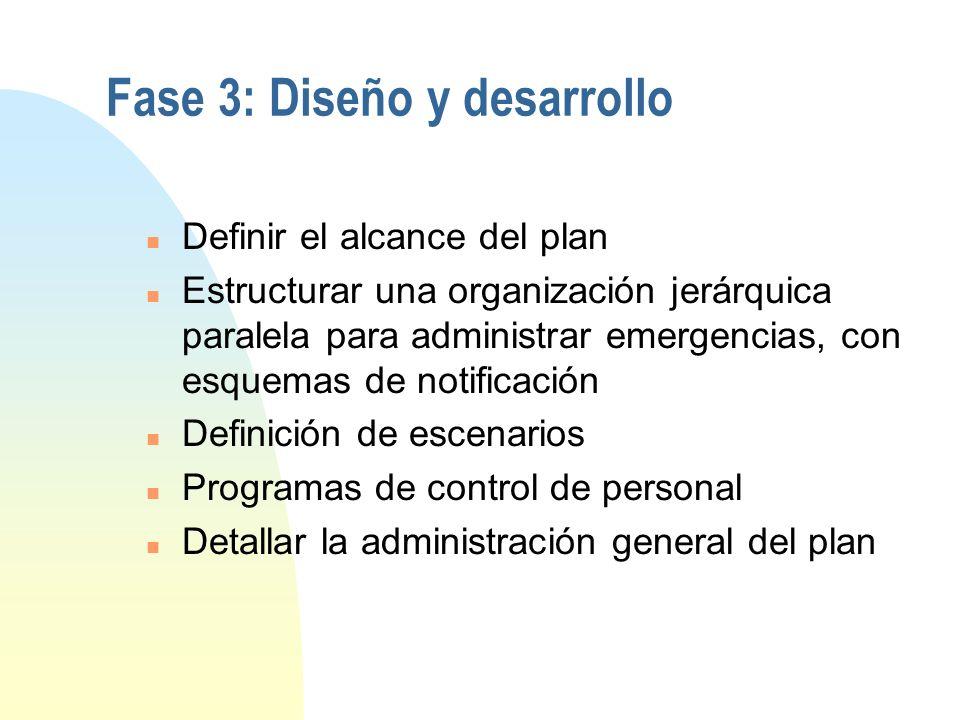 Fase 3: Diseño y desarrollo