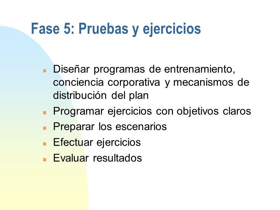 Fase 5: Pruebas y ejercicios