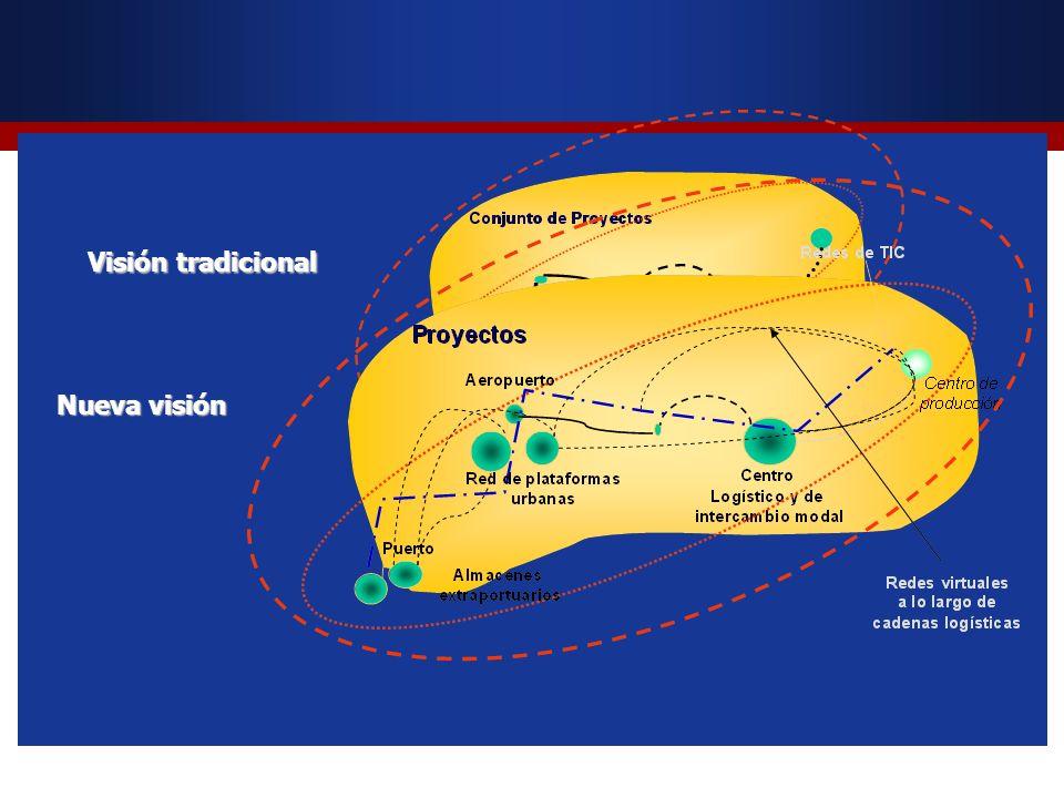 Visión tradicional Nueva visión