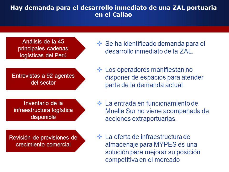 Se ha identificado demanda para el desarrollo inmediato de la ZAL.