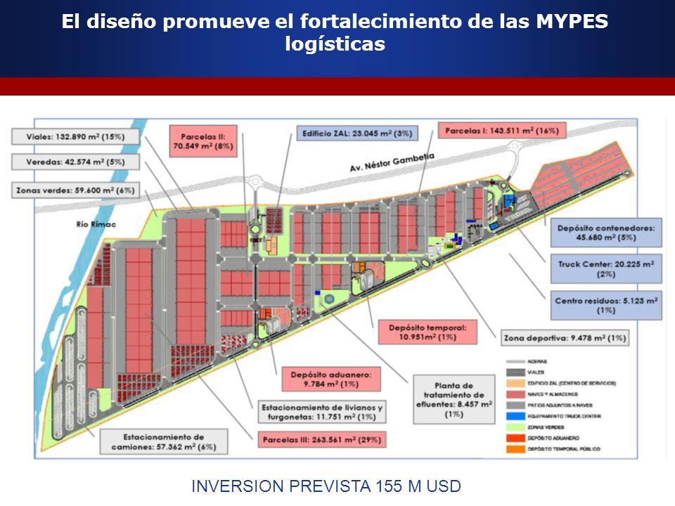 El diseño promueve el fortalecimiento de las MYPES logísticas