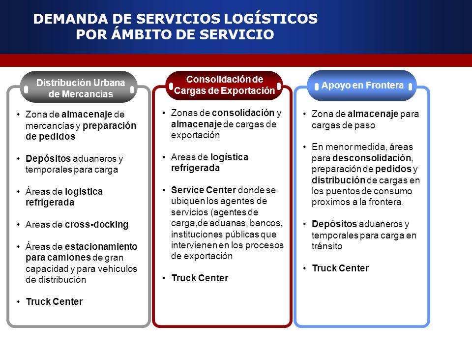 DEMANDA DE SERVICIOS LOGÍSTICOS POR ÁMBITO DE SERVICIO